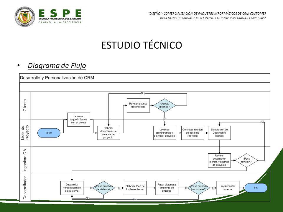 ESTUDIO TÉCNICO Diagrama de Flujo