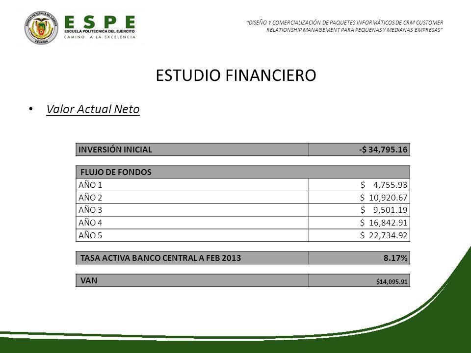 ESTUDIO FINANCIERO Valor Actual Neto INVERSIÓN INICIAL -$ 34,795.16