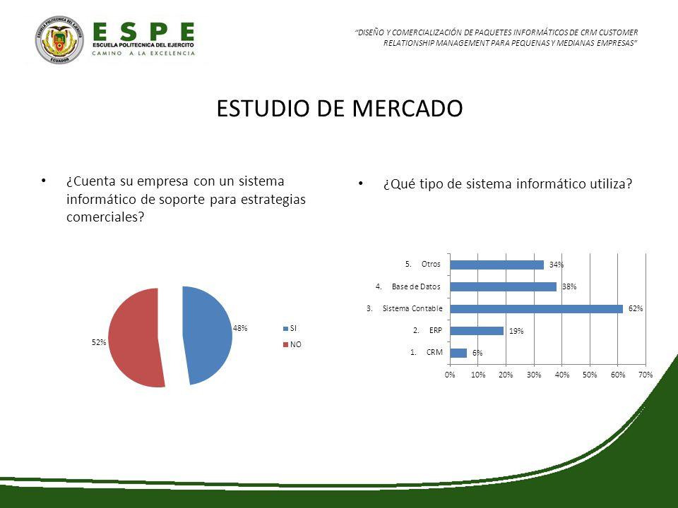ESTUDIO DE MERCADO ¿Cuenta su empresa con un sistema informático de soporte para estrategias comerciales