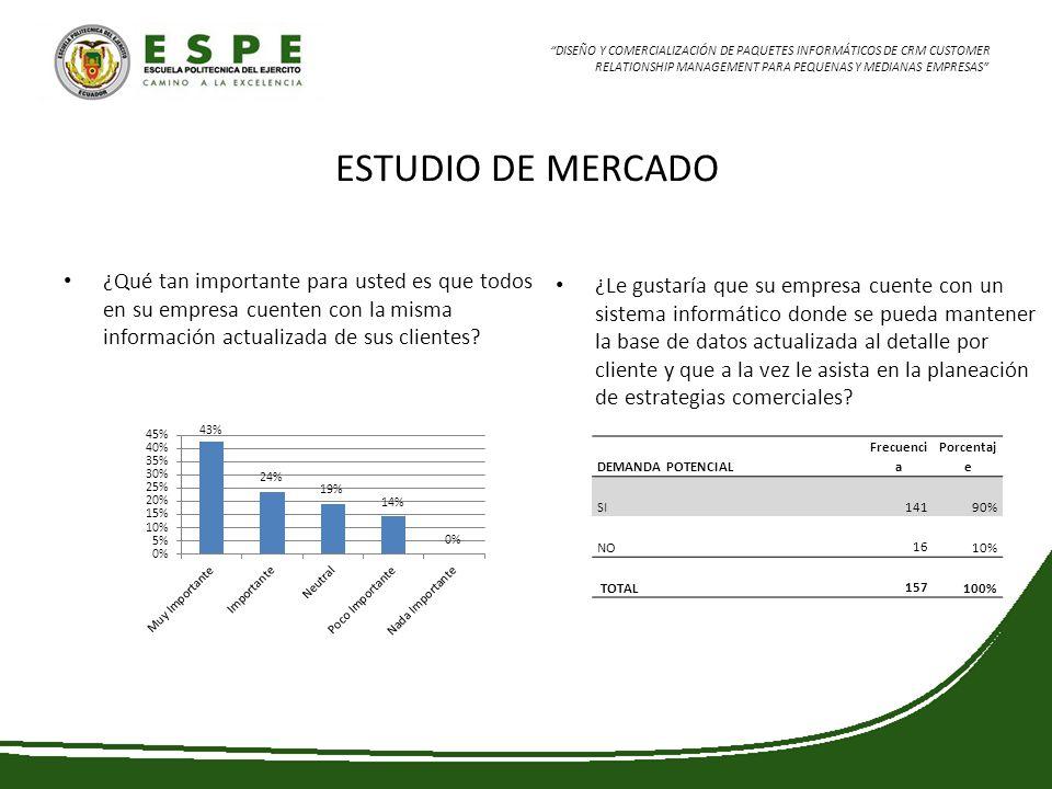 ESTUDIO DE MERCADO ¿Qué tan importante para usted es que todos en su empresa cuenten con la misma información actualizada de sus clientes