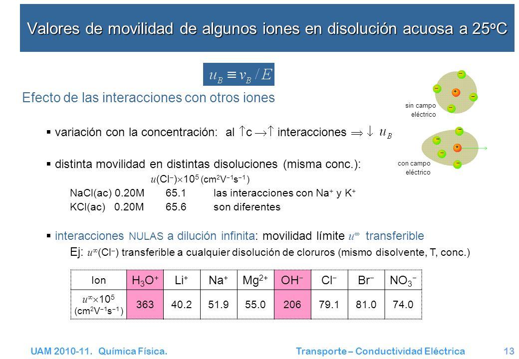 Valores de movilidad de algunos iones en disolución acuosa a 25oC
