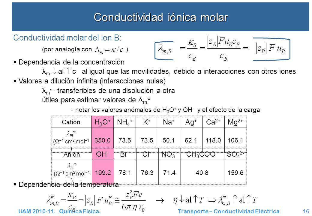 Conductividad iónica molar