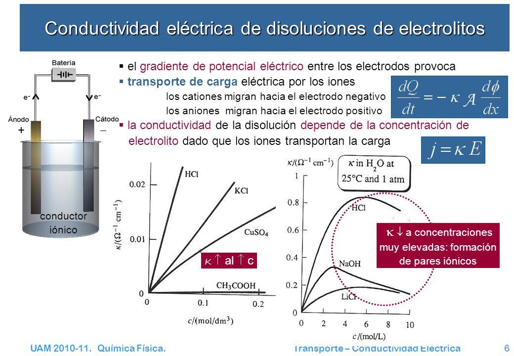 Conductividad eléctrica de disoluciones de electrolitos