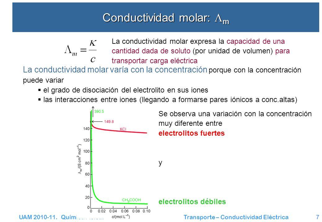 Conductividad molar: m