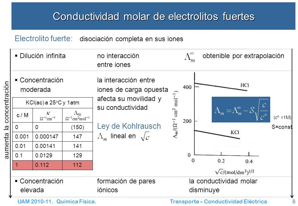 Conductividad molar de electrolitos fuertes