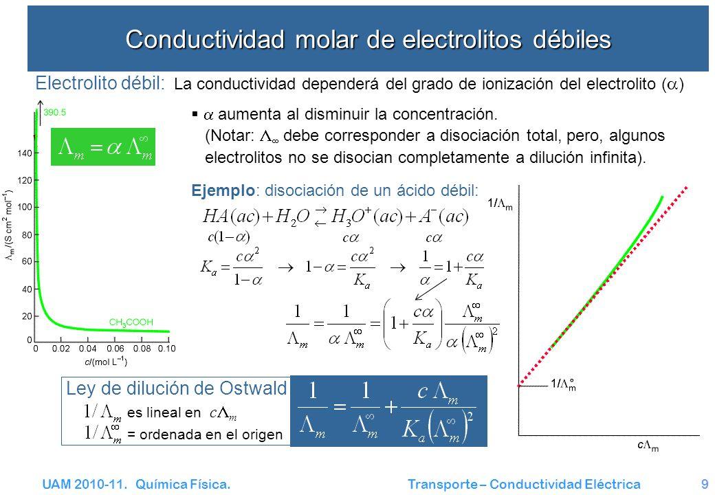 Conductividad molar de electrolitos débiles