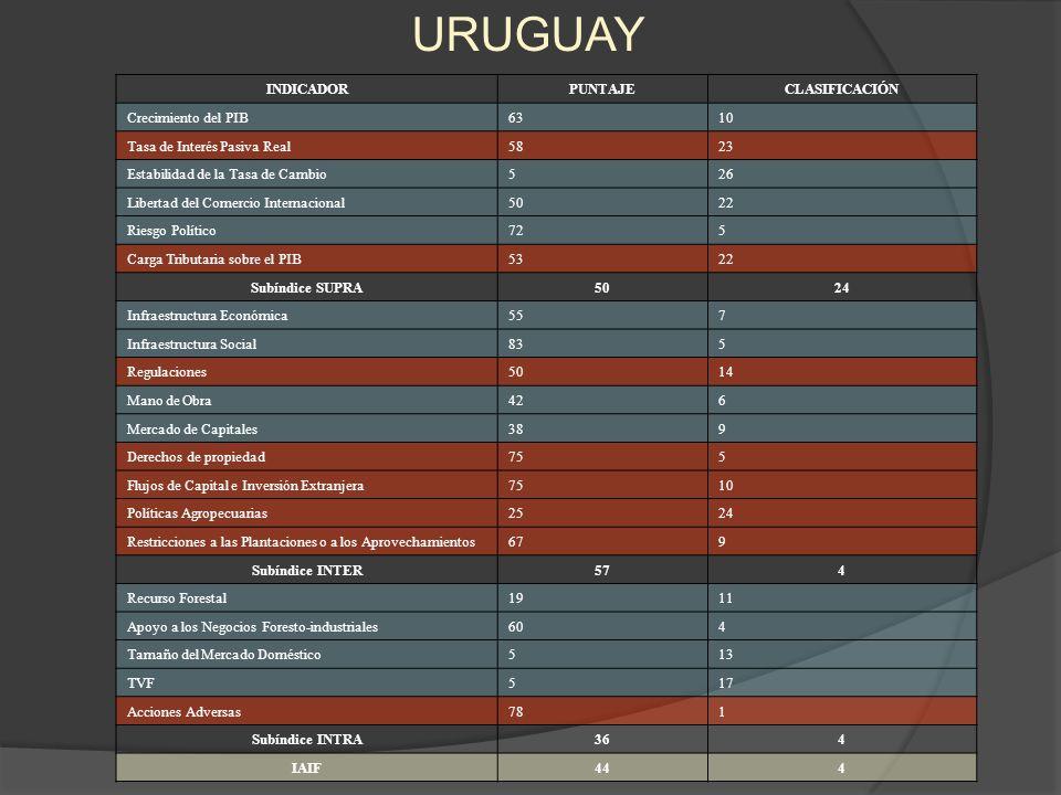 URUGUAY INDICADOR PUNTAJE CLASIFICACIÓN Crecimiento del PIB 63 10