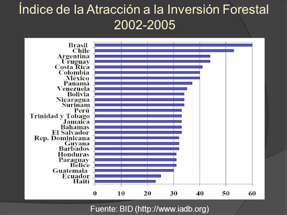 Índice de la Atracción a la Inversión Forestal 2002-2005