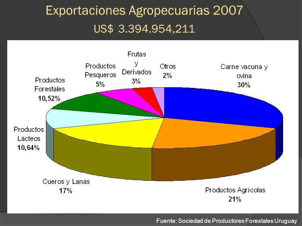Exportaciones Agropecuarias 2007 US$ 3.394.954,211