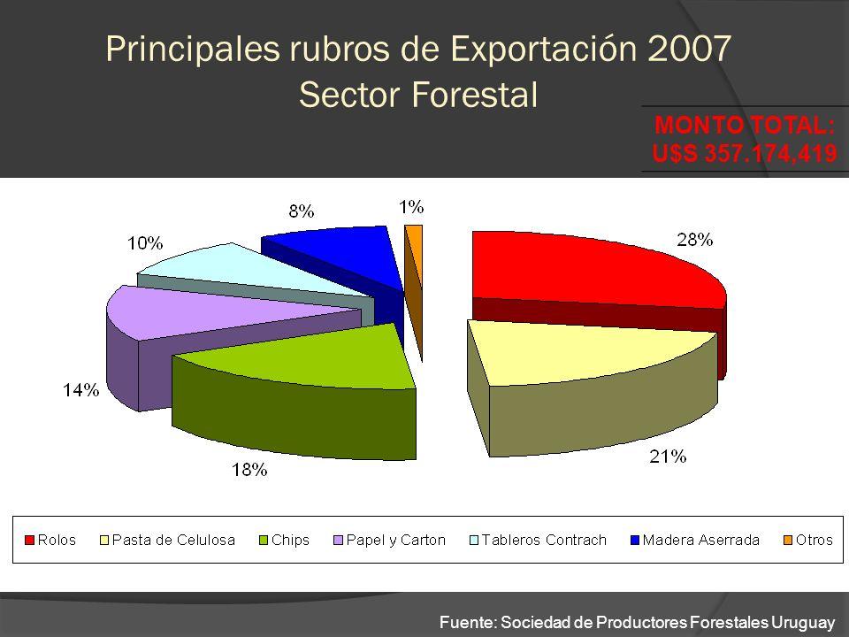 Principales rubros de Exportación 2007 Sector Forestal