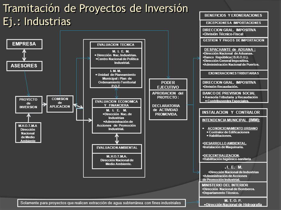 Tramitación de Proyectos de Inversión Ej.: Industrias