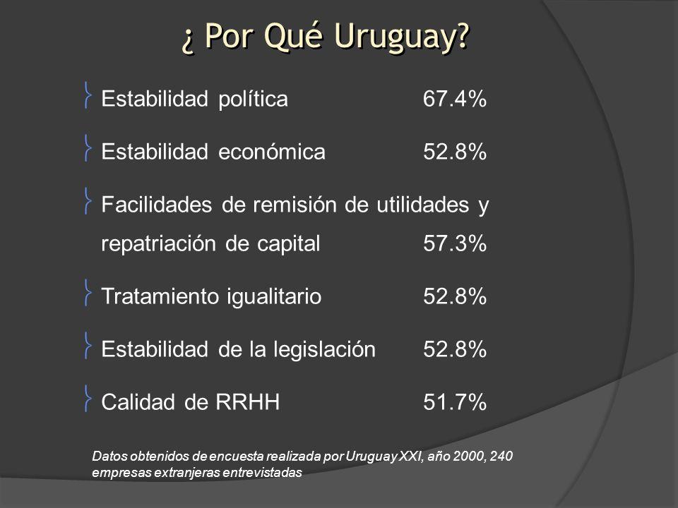 ¿ Por Qué Uruguay Estabilidad política 67.4%