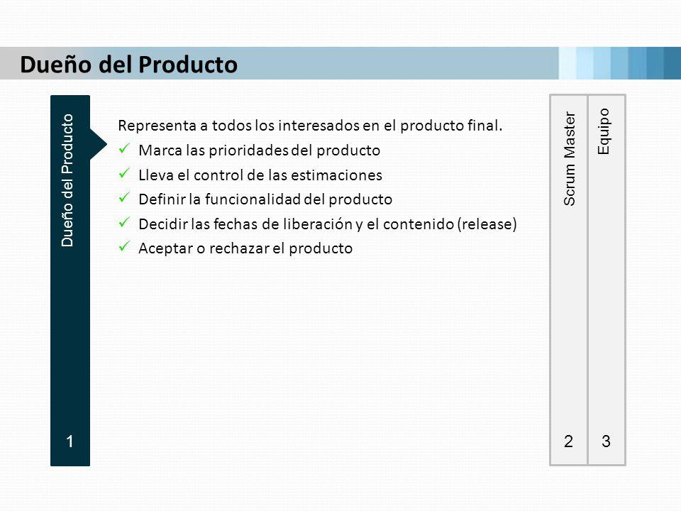 Dueño del Producto Dueño del Producto. 1. Scrum Master. 2. Equipo. 3. Representa a todos los interesados en el producto final.