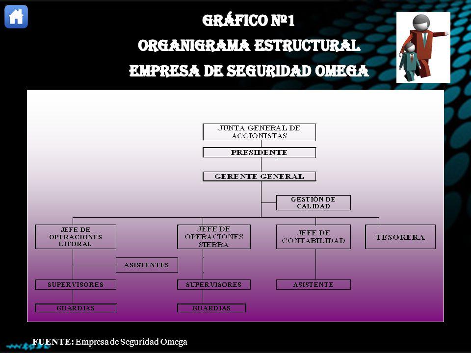 ORGANIGRAMA ESTRUCTURAL EMPRESA DE SEGURIDAD OMEGA