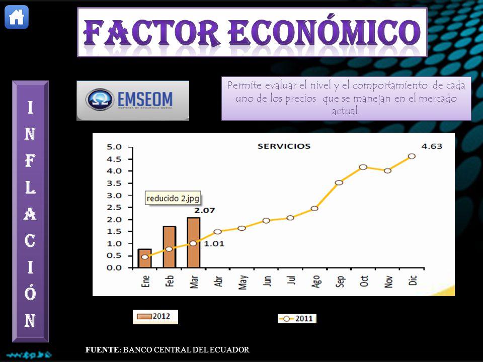 FACTOR ECONÓMICO INFLACIÓN