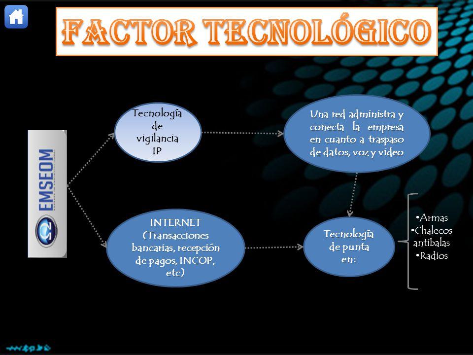 FACTOR TECNOLÓGICO Una red administra y conecta la empresa en cuanto a traspaso de datos, voz y video.