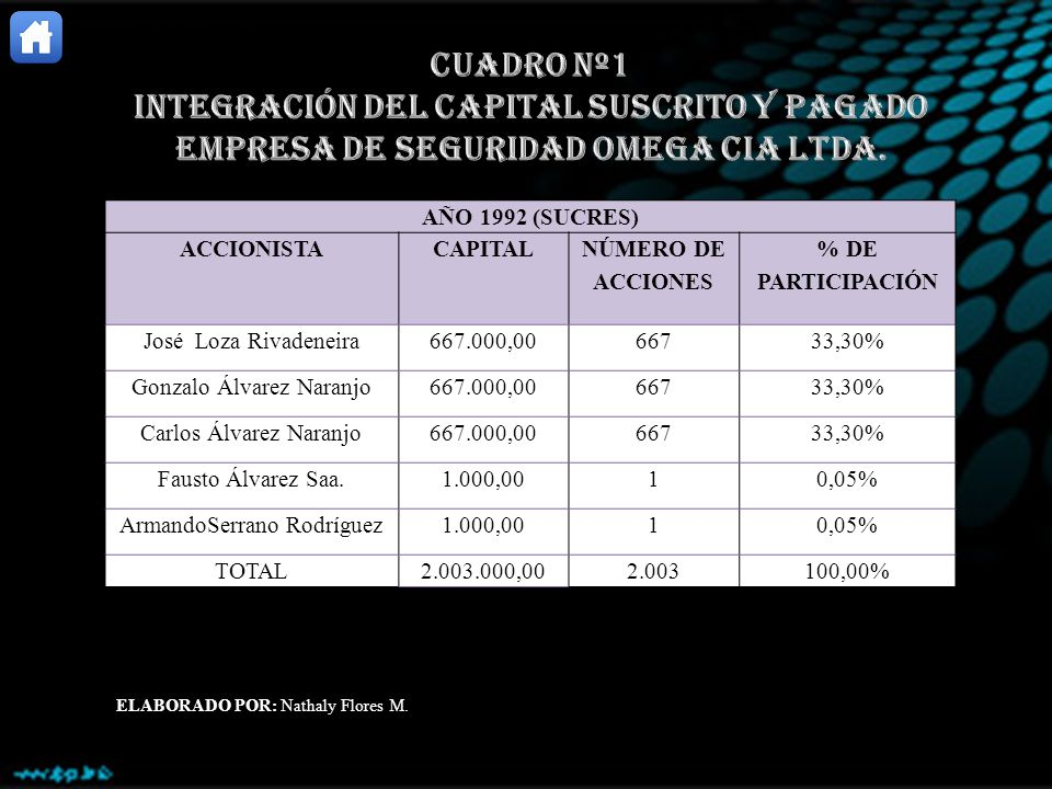 INTEGRACIÓN DEL CAPITAL SUSCRITO Y PAGADO