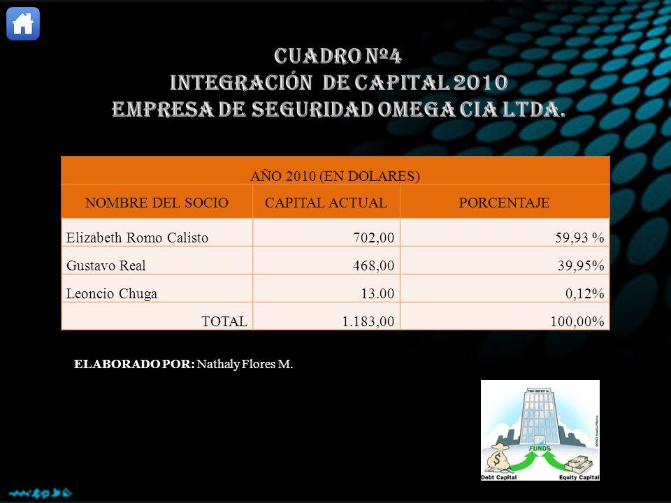 INTEGRACIÓN DE CAPITAL 2010 EMPRESA DE SEGURIDAD OMEGA CIA LTDA.