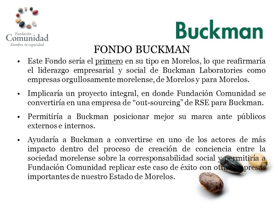 Este Fondo sería el primero en su tipo en Morelos, lo que reafirmaría el liderazgo empresarial y social de Buckman Laboratories como empresas orgullosamente morelense, de Morelos y para Morelos.