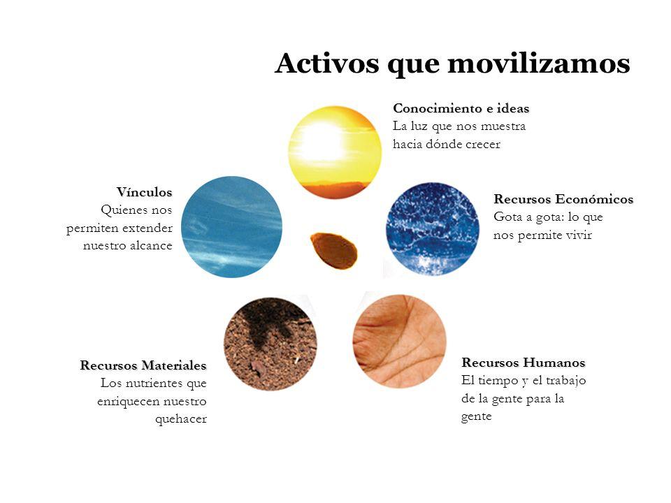 Activos que movilizamos