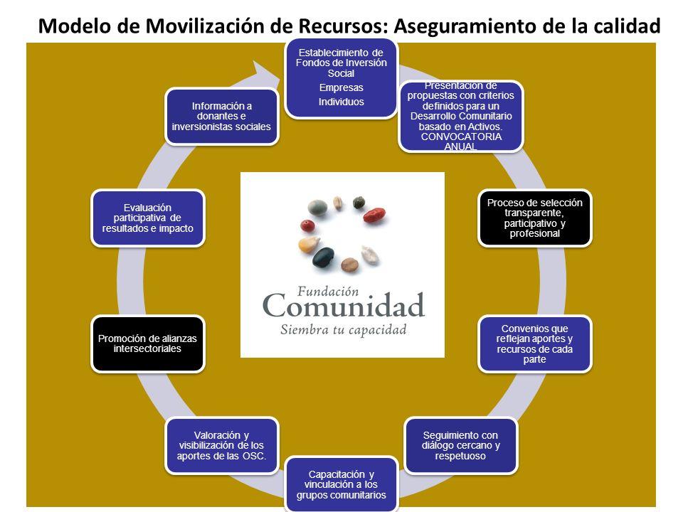 Modelo de Movilización de Recursos: Aseguramiento de la calidad