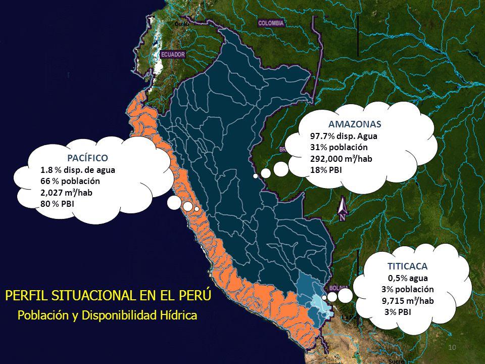PERFIL SITUACIONAL EN EL PERÚ Población y Disponibilidad Hídrica
