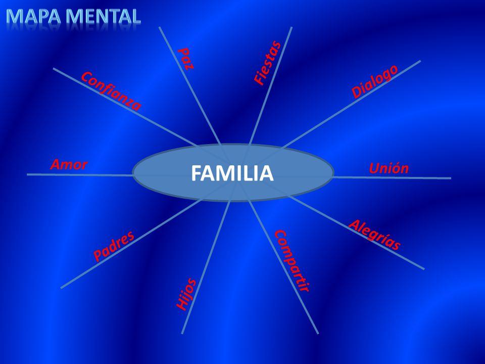 FAMILIA Mapa mental Fiestas Paz Dialogo Confianza Amor Unión Alegrías