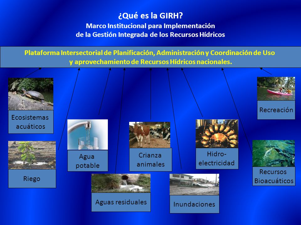 y aprovechamiento de Recursos Hídricos nacionales.