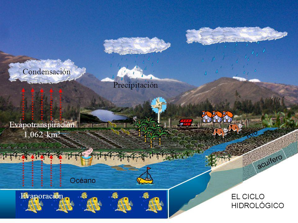 Condensación Precipitación Evapotranspiración 1,062 km3 Evaporación