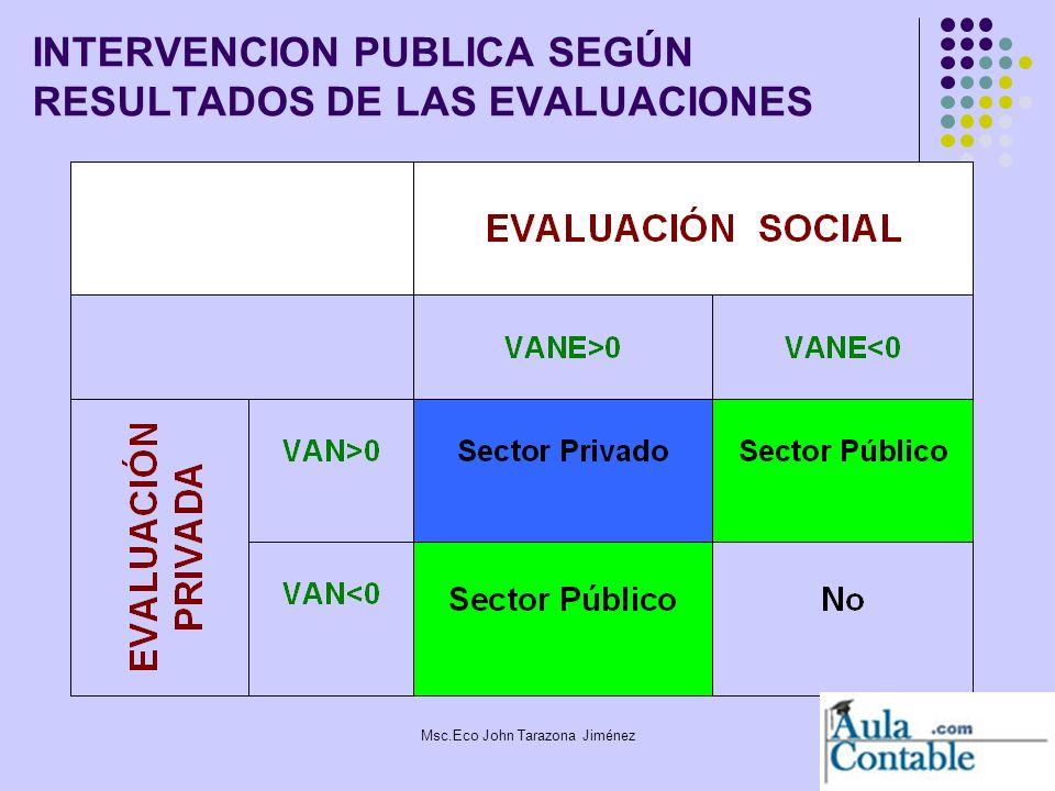 INTERVENCION PUBLICA SEGÚN RESULTADOS DE LAS EVALUACIONES