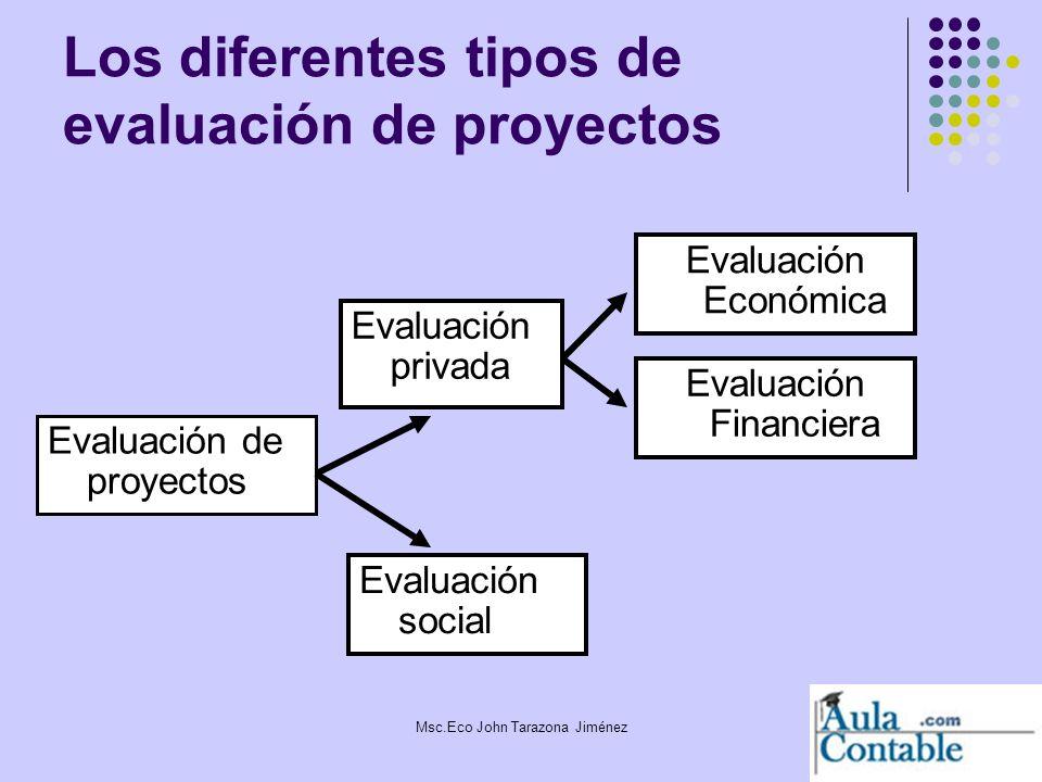 Los diferentes tipos de evaluación de proyectos