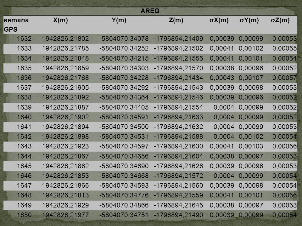 AREQ semana GPS. X(m) Y(m) Z(m) σX(m) σY(m) σZ(m) 1632. 1942826,21802. -5804070,34078. -1796894,21409.