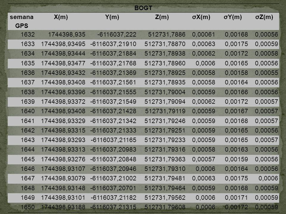 BOGT semana GPS. X(m) Y(m) Z(m) σX(m) σY(m) σZ(m) 1632. 1744398,935. -6116037,222. 512731,7886.
