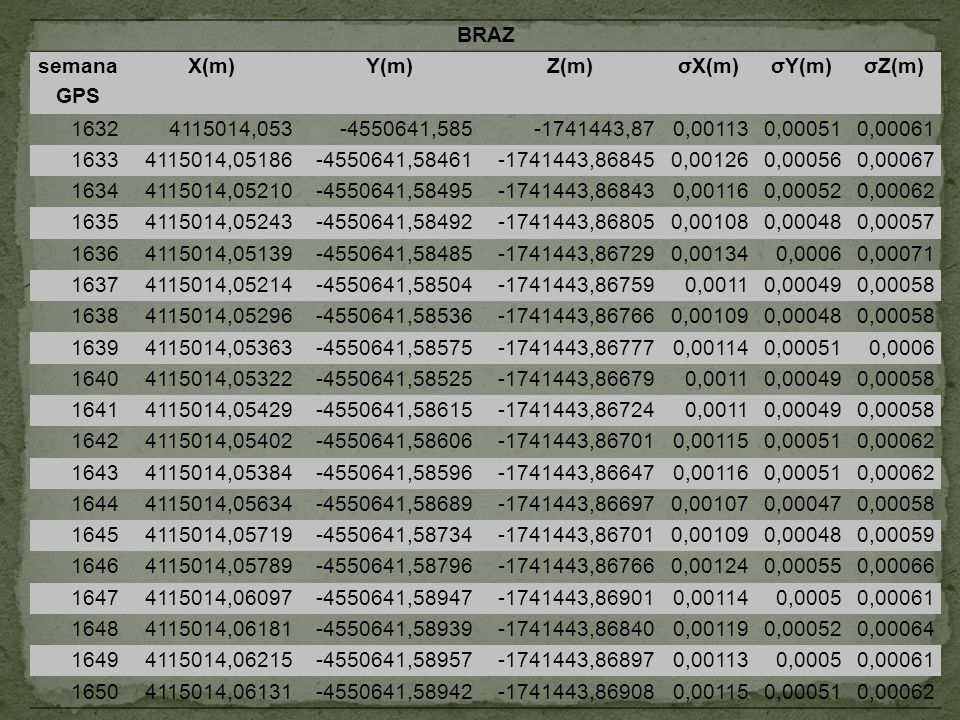 BRAZ semana GPS. X(m) Y(m) Z(m) σX(m) σY(m) σZ(m) 1632. 4115014,053. -4550641,585. -1741443,87.