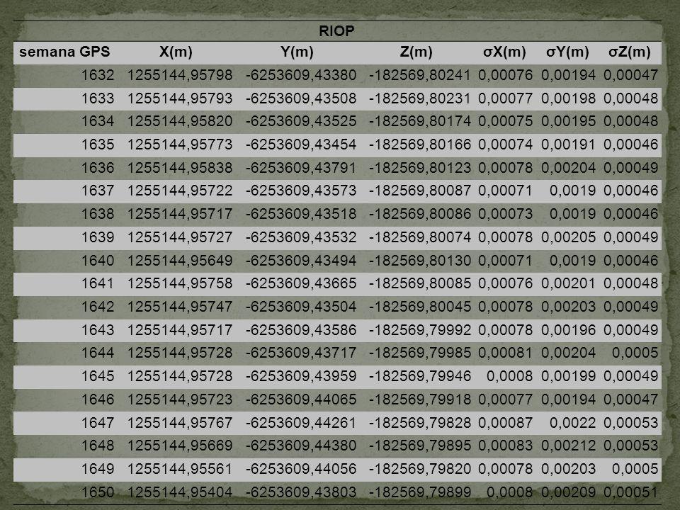 RIOP semana GPS. X(m) Y(m) Z(m) σX(m) σY(m) σZ(m) 1632. 1255144,95798. -6253609,43380. -182569,80241.