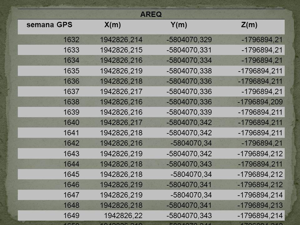 AREQ semana GPS. X(m) Y(m) Z(m) 1632. 1942826,214. -5804070,329. -1796894,21. 1633. 1942826,215.