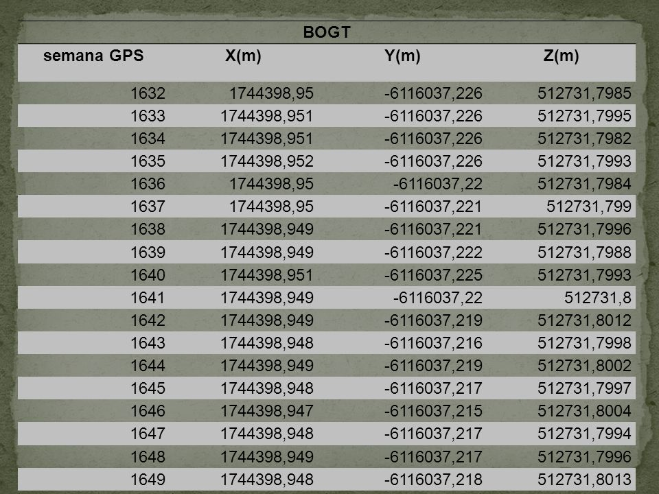 BOGT semana GPS. X(m) Y(m) Z(m) 1632. 1744398,95. -6116037,226. 512731,7985. 1633. 1744398,951.