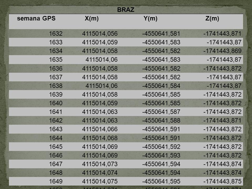 BRAZ semana GPS. X(m) Y(m) Z(m) 1632. 4115014,056. -4550641,581. -1741443,871. 1633. 4115014,059.