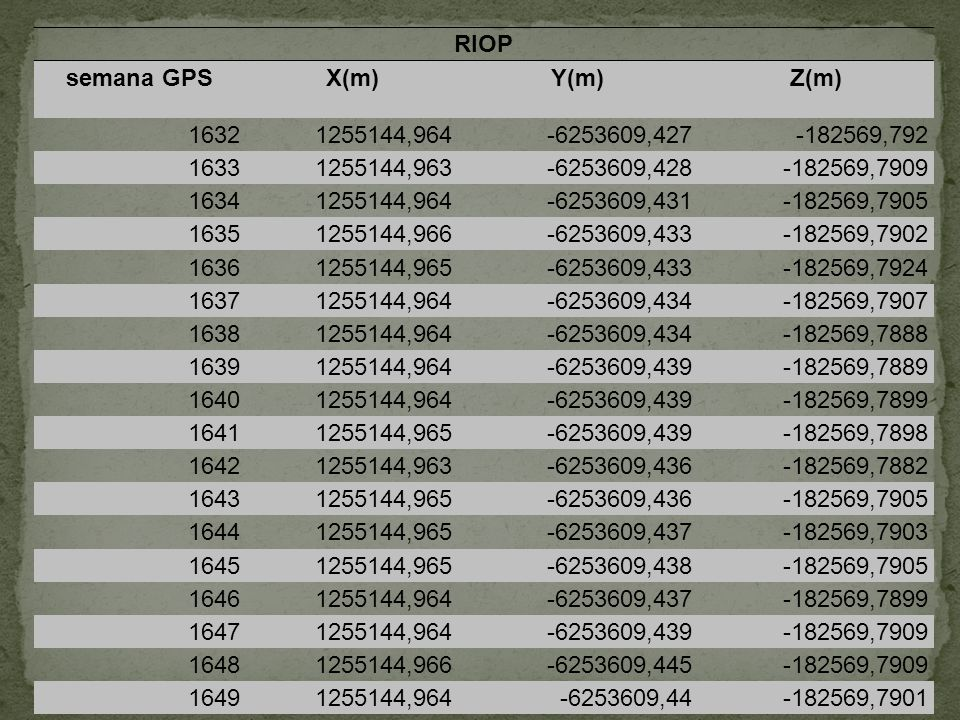 RIOP semana GPS. X(m) Y(m) Z(m) 1632. 1255144,964. -6253609,427. -182569,792. 1633. 1255144,963.