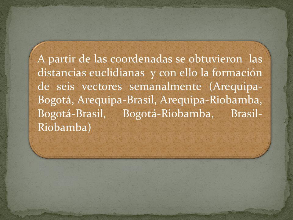 A partir de las coordenadas se obtuvieron las distancias euclidianas y con ello la formación de seis vectores semanalmente (Arequipa-Bogotá, Arequipa-Brasil, Arequipa-Riobamba, Bogotá-Brasil, Bogotá-Riobamba, Brasil-Riobamba)