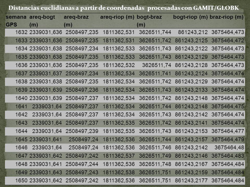Distancias euclidianas a partir de coordenadas procesadas con GAMIT/GLOBK