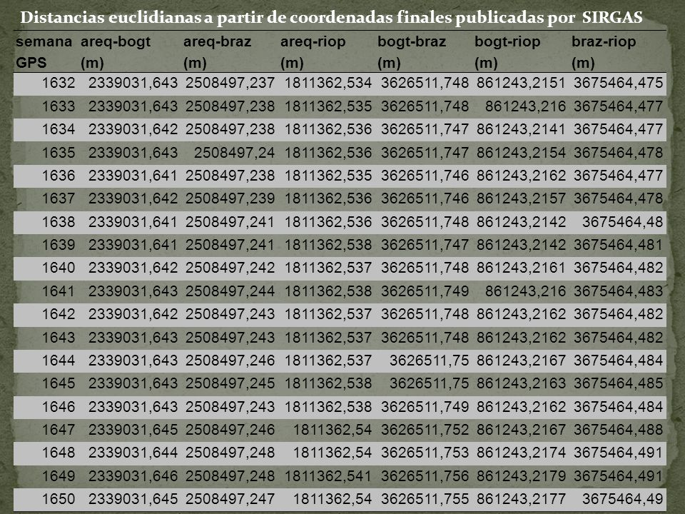 Distancias euclidianas a partir de coordenadas finales publicadas por SIRGAS