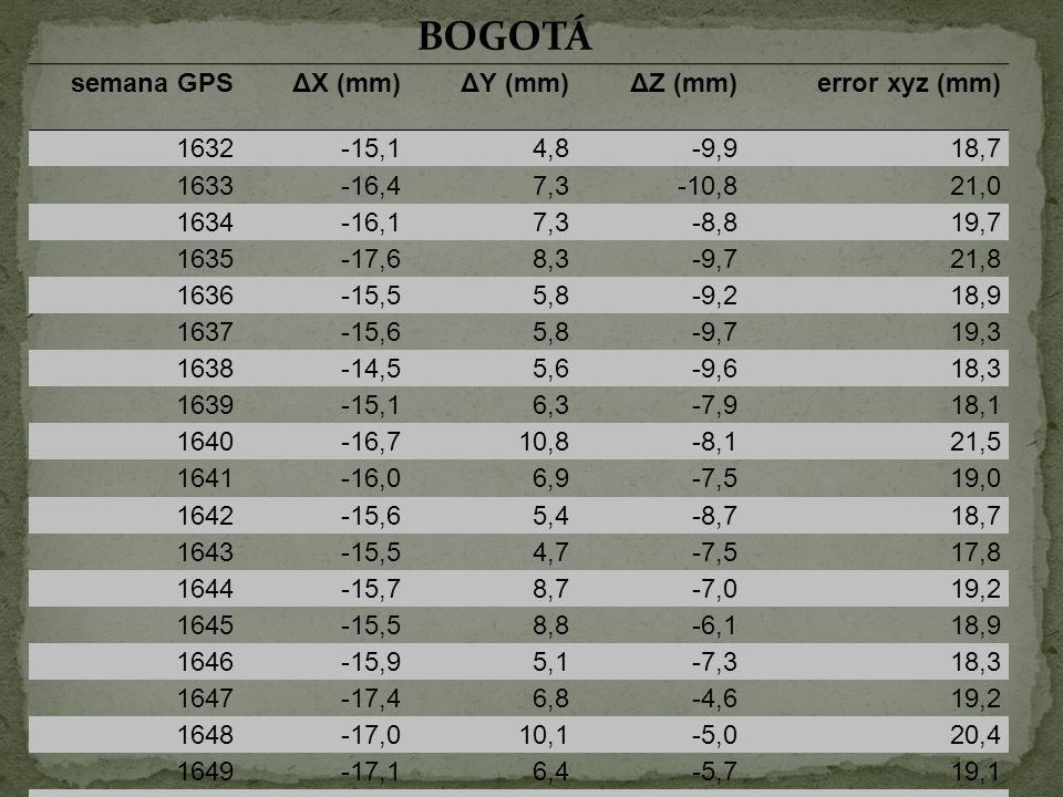 BOGOTÁ semana GPS ΔX (mm) ΔY (mm) ΔZ (mm) error xyz (mm) 1632 -15,1