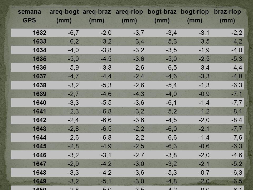 semana GPS areq-bogt (mm) areq-braz (mm) areq-riop (mm) bogt-braz (mm) bogt-riop (mm) braz-riop (mm)
