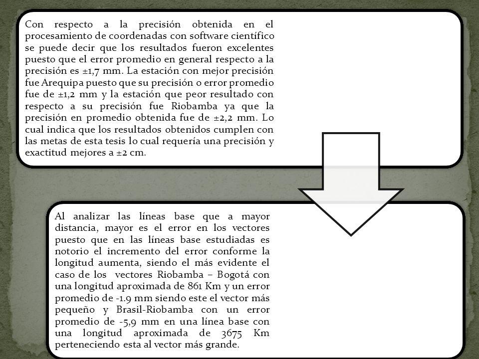 Con respecto a la precisión obtenida en el procesamiento de coordenadas con software científico se puede decir que los resultados fueron excelentes puesto que el error promedio en general respecto a la precisión es ±1,7 mm. La estación con mejor precisión fue Arequipa puesto que su precisión o error promedio fue de ±1,2 mm y la estación que peor resultado con respecto a su precisión fue Riobamba ya que la precisión en promedio obtenida fue de ±2,2 mm. Lo cual indica que los resultados obtenidos cumplen con las metas de esta tesis lo cual requería una precisión y exactitud mejores a ±2 cm.