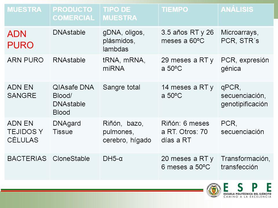 ADN PURO MUESTRA PRODUCTO COMERCIAL TIPO DE MUESTRA TIEMPO ANÁLISIS