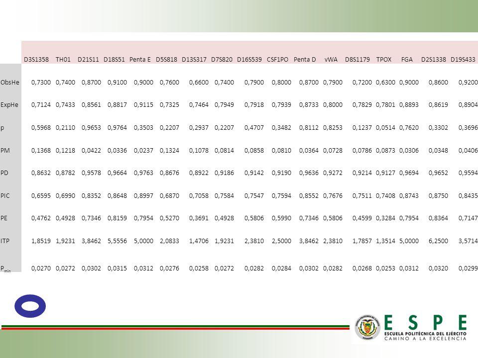 D3S1358 TH01. D21S11. D18S51. Penta E. D5S818. D13S317. D7S820. D16S539. CSF1PO. Penta D. vWA.