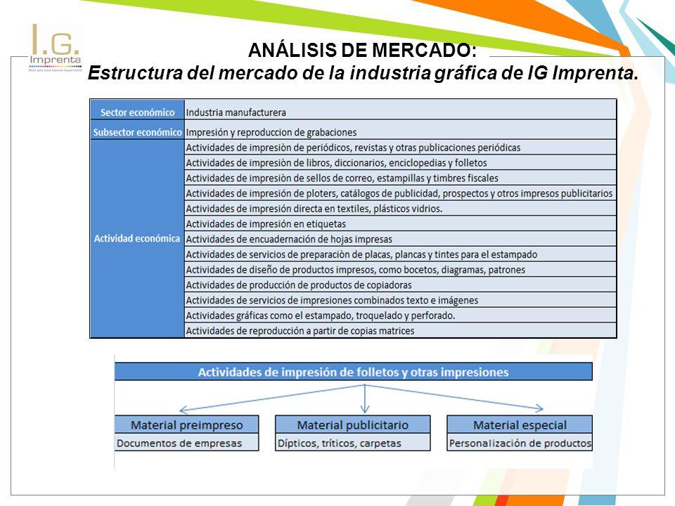 ANÁLISIS DE MERCADO: Estructura del mercado de la industria gráfica de IG Imprenta.
