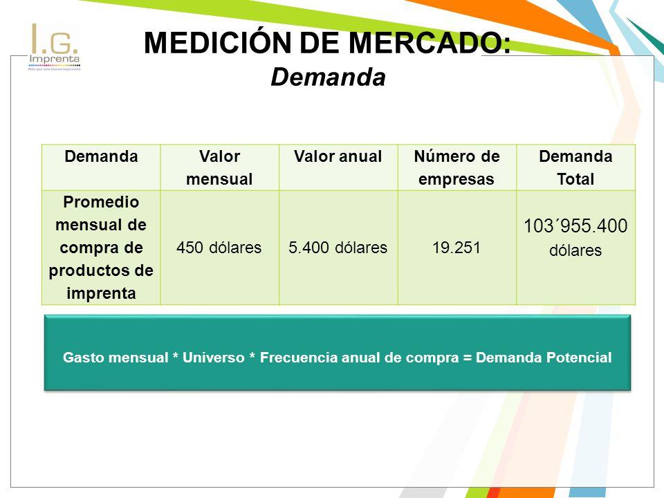 MEDICIÓN DE MERCADO: Demanda