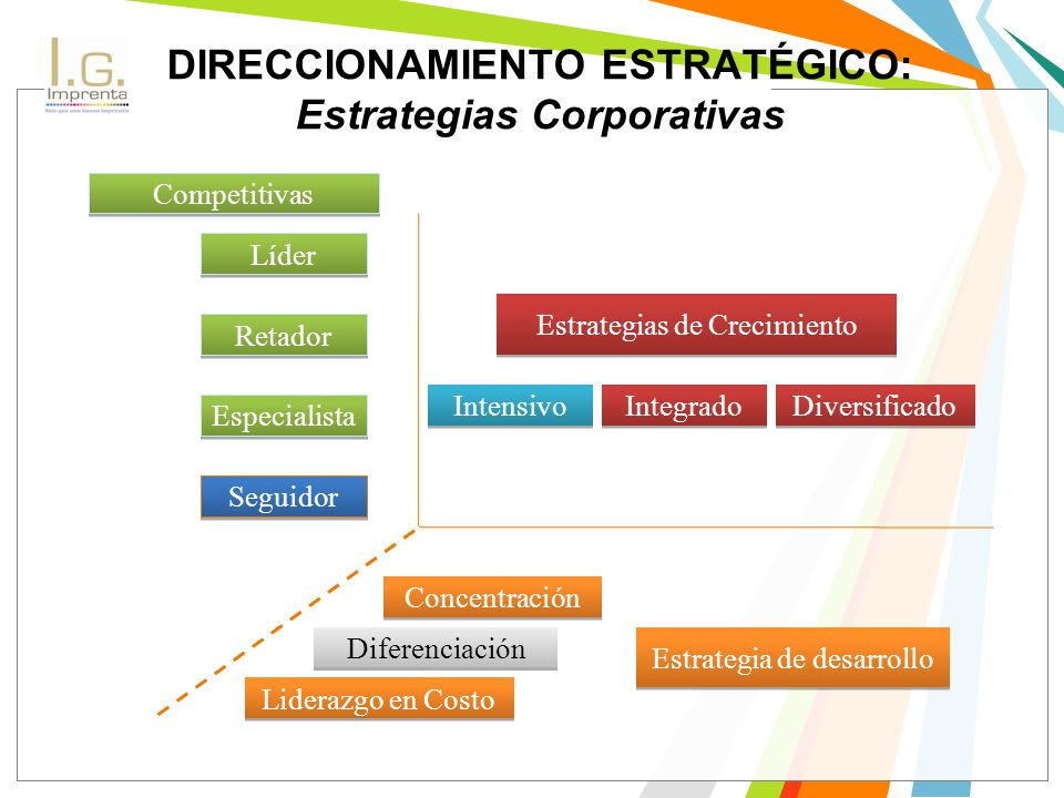 DIRECCIONAMIENTO ESTRATÉGICO: Estrategias Corporativas